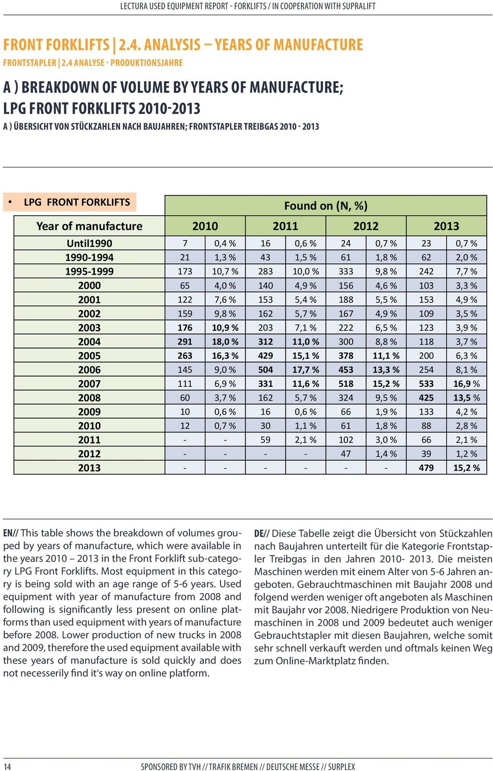 FORKLIFTS Found on (N, %) Year of manufacture 2010 2011 2012 2013 Until1990 7 0,4 % 16 0,6 % 24 0,7 % 23 0,7 % 1990 1994 21 1,3 % 43 1,5 % 61 1,8 % 62 2,0 % 1995 1999 173 10,7 % 283 10,0 % 333 9,8 %