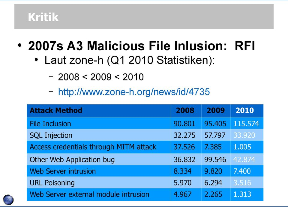 org/news/id/4735 Attack Method 2008 2009 2010 File Inclusion 90.801 95.405 115.574 SQL Injection 32.275 57.797 33.