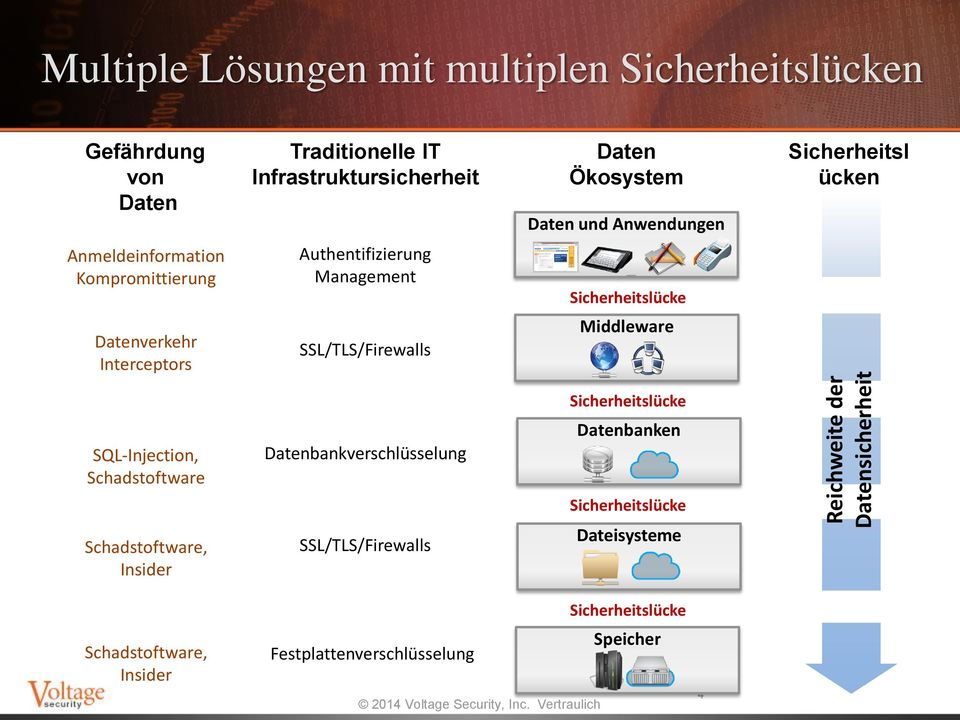 Authentifizierung Management Datenverkehr Interceptors SSL/TLS/Firewalls Middleware SQL-Injection, Schadstoftware