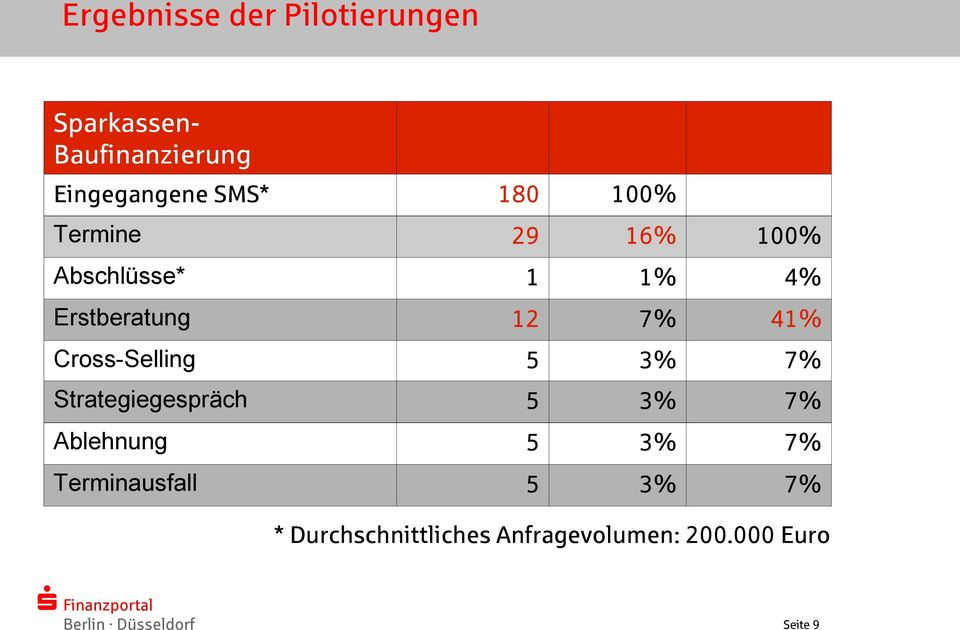 41% Cross-Selling 5 3% 7% Strategiegespräch 5 3% 7% Ablehnung 5 3% 7%