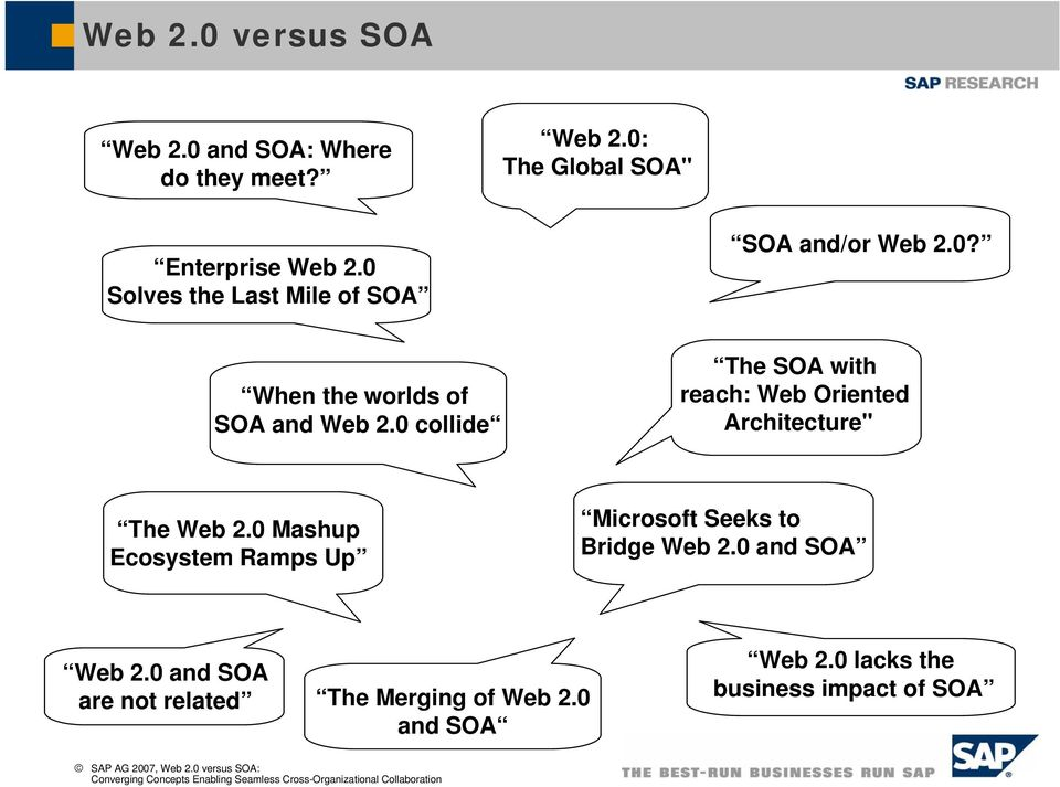 "0 collide The SOA with reach: Web Oriented Architecture"" The Web 2."
