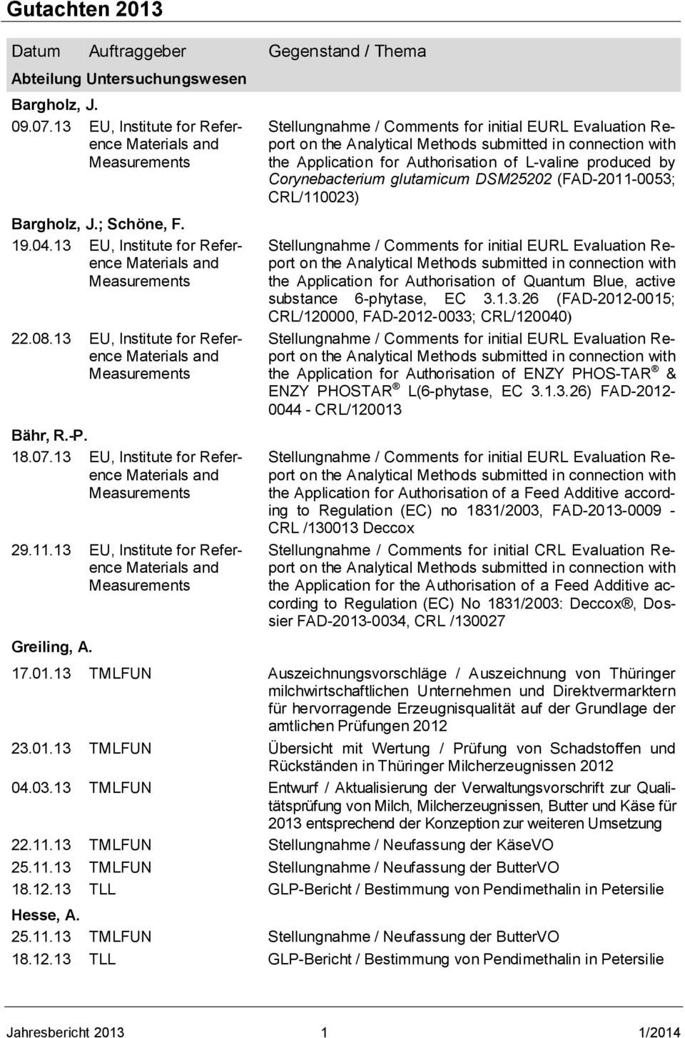 13 EU, Institute for Reference the Application for Authorisation of L-valine produced by Corynebacterium glutamicum DSM25202 (FAD-2011-0053; CRL/110023) the Application for Authorisation of Quantum