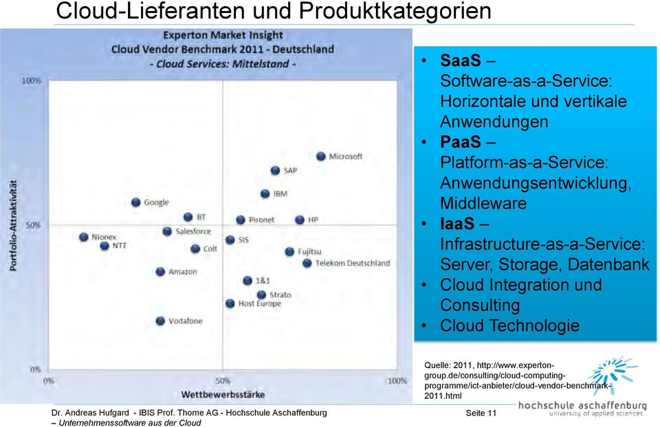 Infrastructure-as-a-Service: Server, Storage, Datenbank Cloud Integration und Consulting Cloud