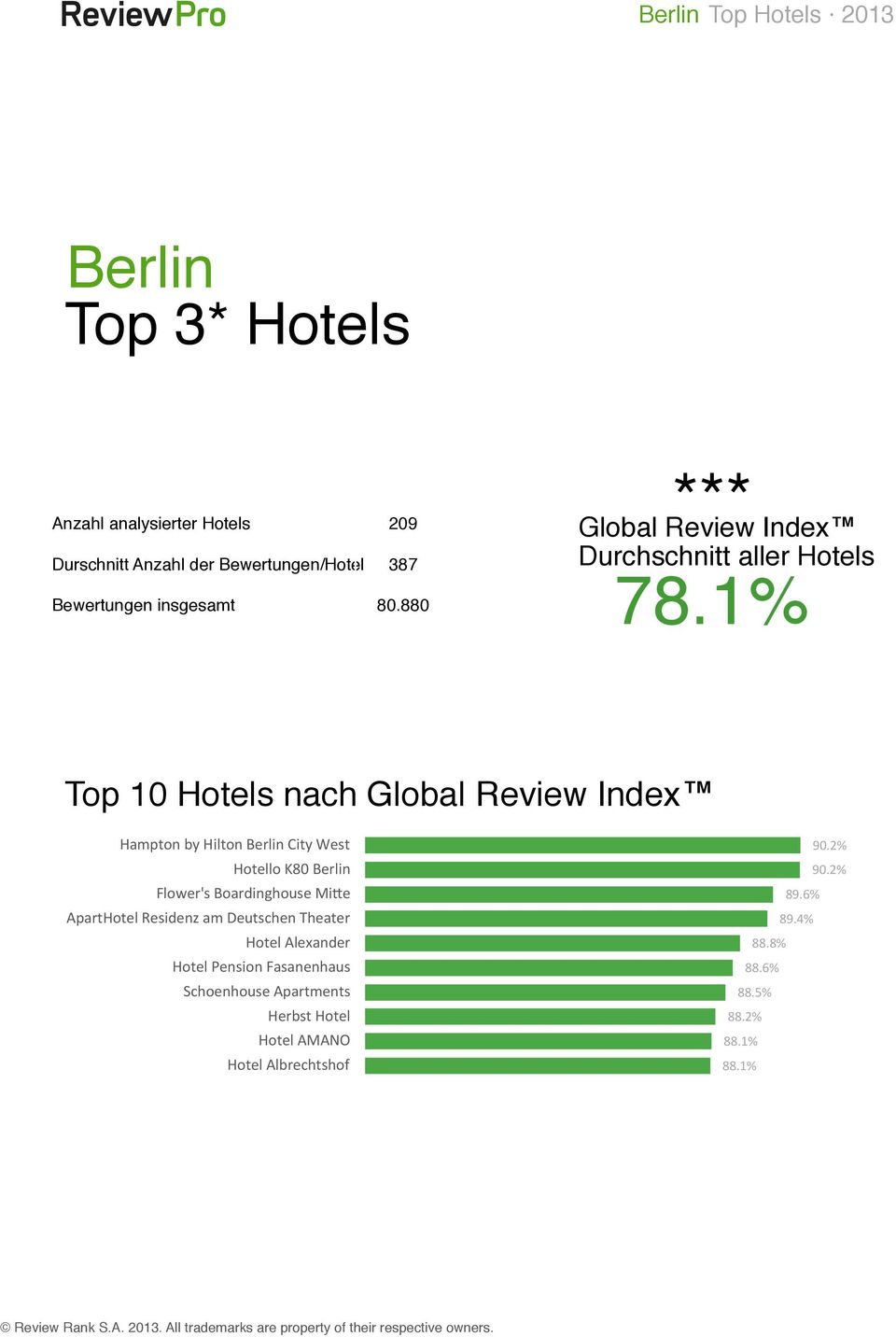 1% Top 10 Hotels nach Global Review Index Hampton by Hilton Berlin City West Hotello K80 Berlin Flower's Boardinghouse MiXe