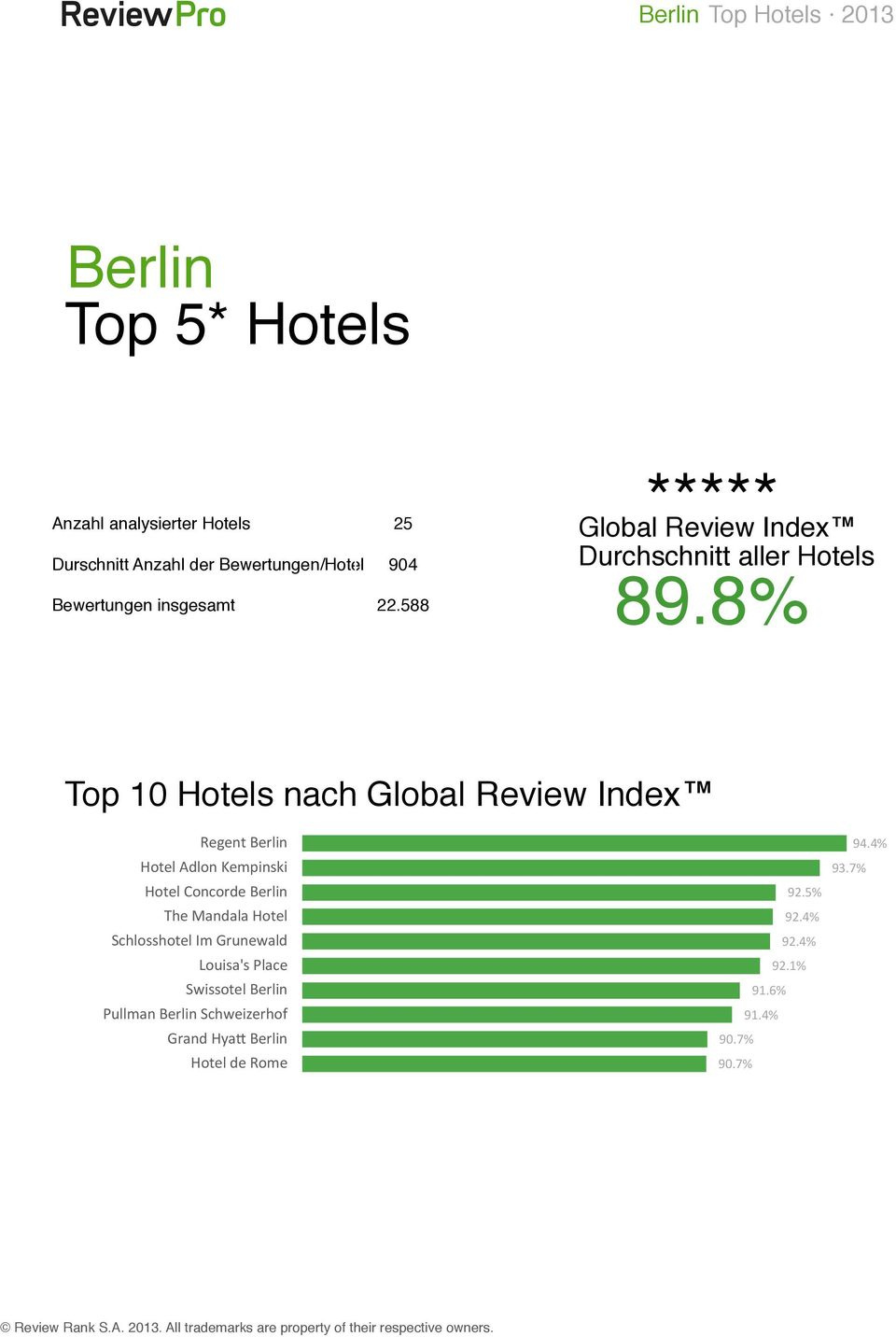 8% Top 10 Hotels nach Global Review Index Regent Berlin Hotel Adlon Kempinski Hotel Concorde Berlin The Mandala Hotel