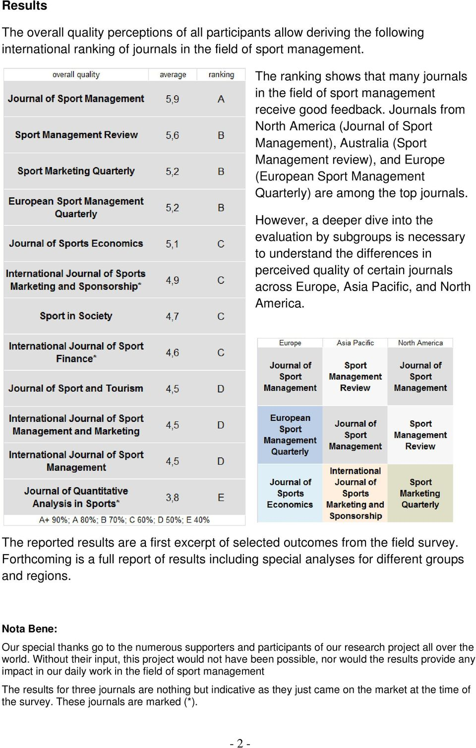 Journals from North America (Journal of Sport Management), Australia (Sport Management review), and Europe (European Sport Management Quarterly) are among the top journals.