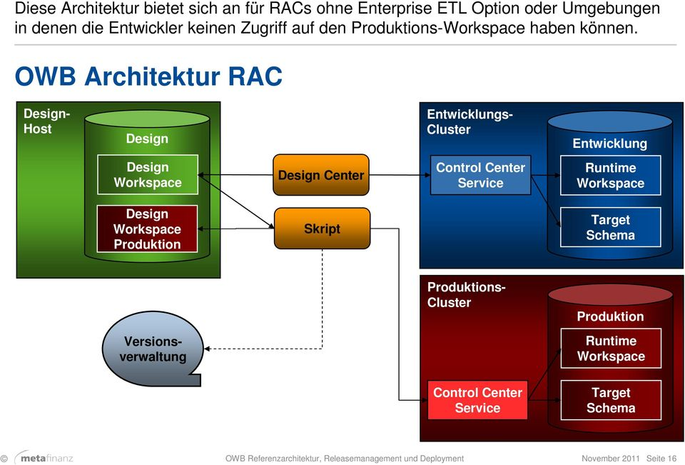 OWB Architektur RAC Design- Host Design s- Cluster Design Workspace Design Center Control Center Service Runtime Workspace Design
