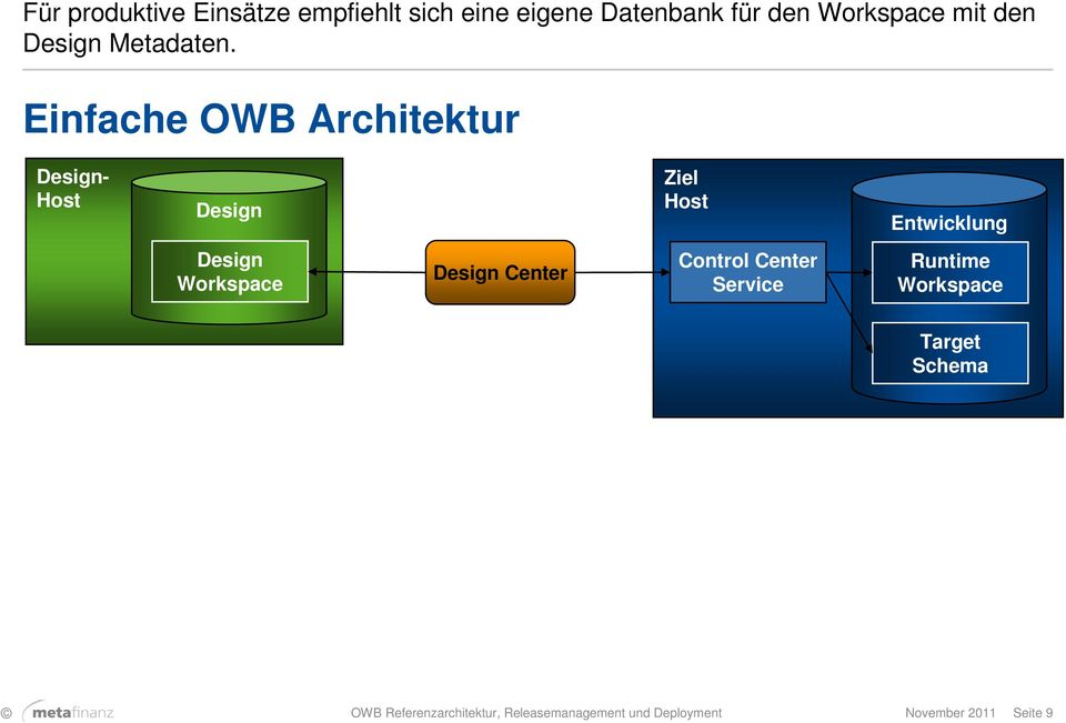 Einfache OWB Architektur Design- Host Design Ziel Host Design Workspace Design