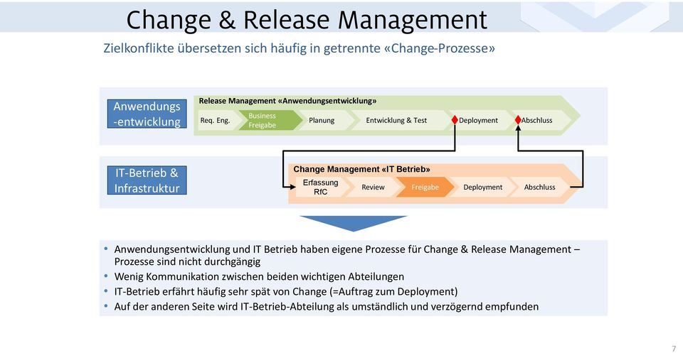 Planung Entwicklung & Test Deployment Abschluss Freigabe IT-Betrieb & Infrastruktur Change Management «IT Betrieb» Erfassung RfC Review Freigabe Deployment Abschluss