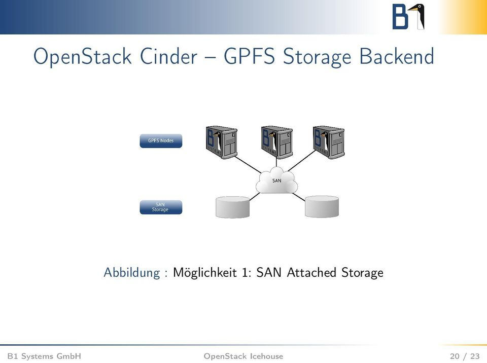 1: SAN Attached Storage B1