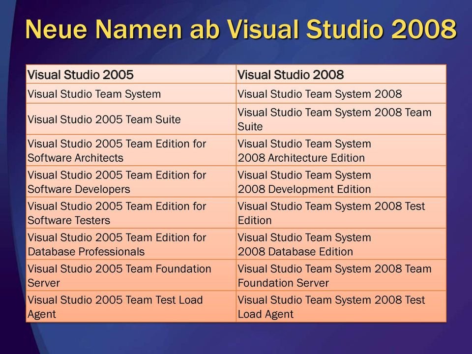 Studio 2005 Team Foundation Server Visual Studio 2005 Team Test Load Agent Visual Studio Team System 2008 Team Suite Visual Studio Team System 2008 Architecture Edition Visual Studio Team System 2008