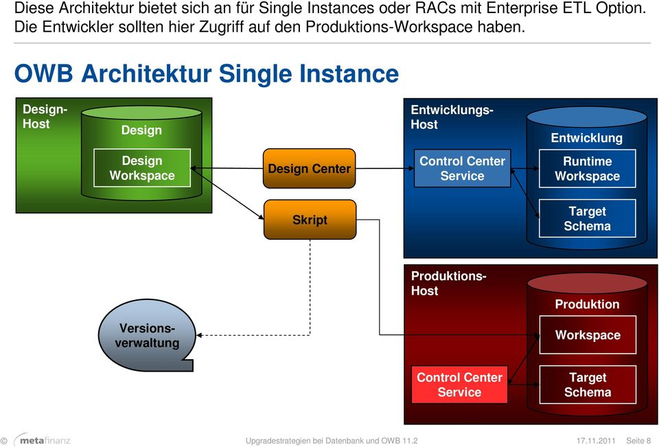 OWB Architektur Single Instance Design- Host Design Entwicklungs- Host Entwicklung Design Workspace Design Center Control