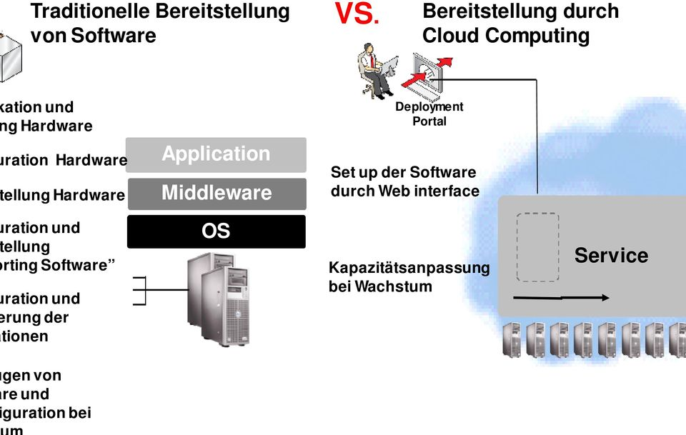 ration und ellung rting Software ration und rung der tionen Application Middleware OS Set up der Software