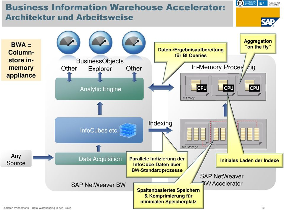 Indexing Any Source Data Acquisition SAP NetWeaver BW Parallele Indizierung der InfoCube-Daten über BW-Standardprozesse Spaltenbasiertes