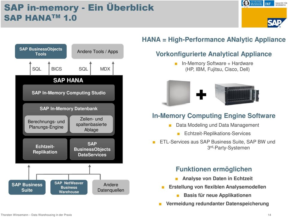 Cisco, Dell) SAP HANA SAP In-Memory Computing Studio SAP In-Memory Datenbank Berechnungs- und Planungs-Engine Echtzeit- Replikation Zeilen- und spaltenbasierte Ablage SAP BusinessObjects DataServices