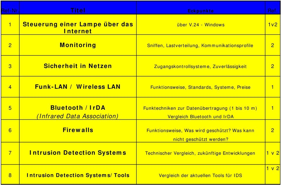 Wireless LAN Funktionsweise, Standards, Systeme, Preise 1 5 Bluetooth /IrDA Funktechniken zur Datenübertragung (1 bis 10 m) 1 (Infrared Data Association) Vergleich