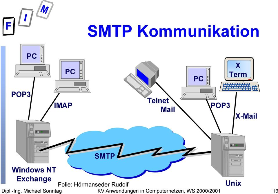 X-Mail Windows NT Exchange SMTP