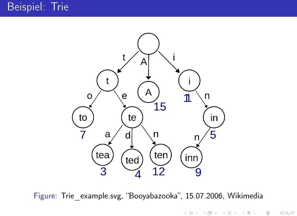 Trie_example.