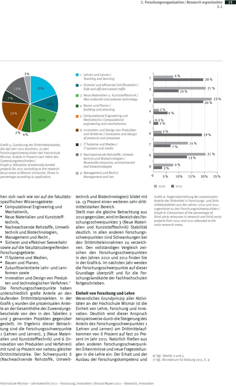 Anteile in Prozent nach Höhe des Zuwendungsbescheides / Graph 5: Allocation of externally funded projects for 2011 according to the research focus areas at Wismar University.