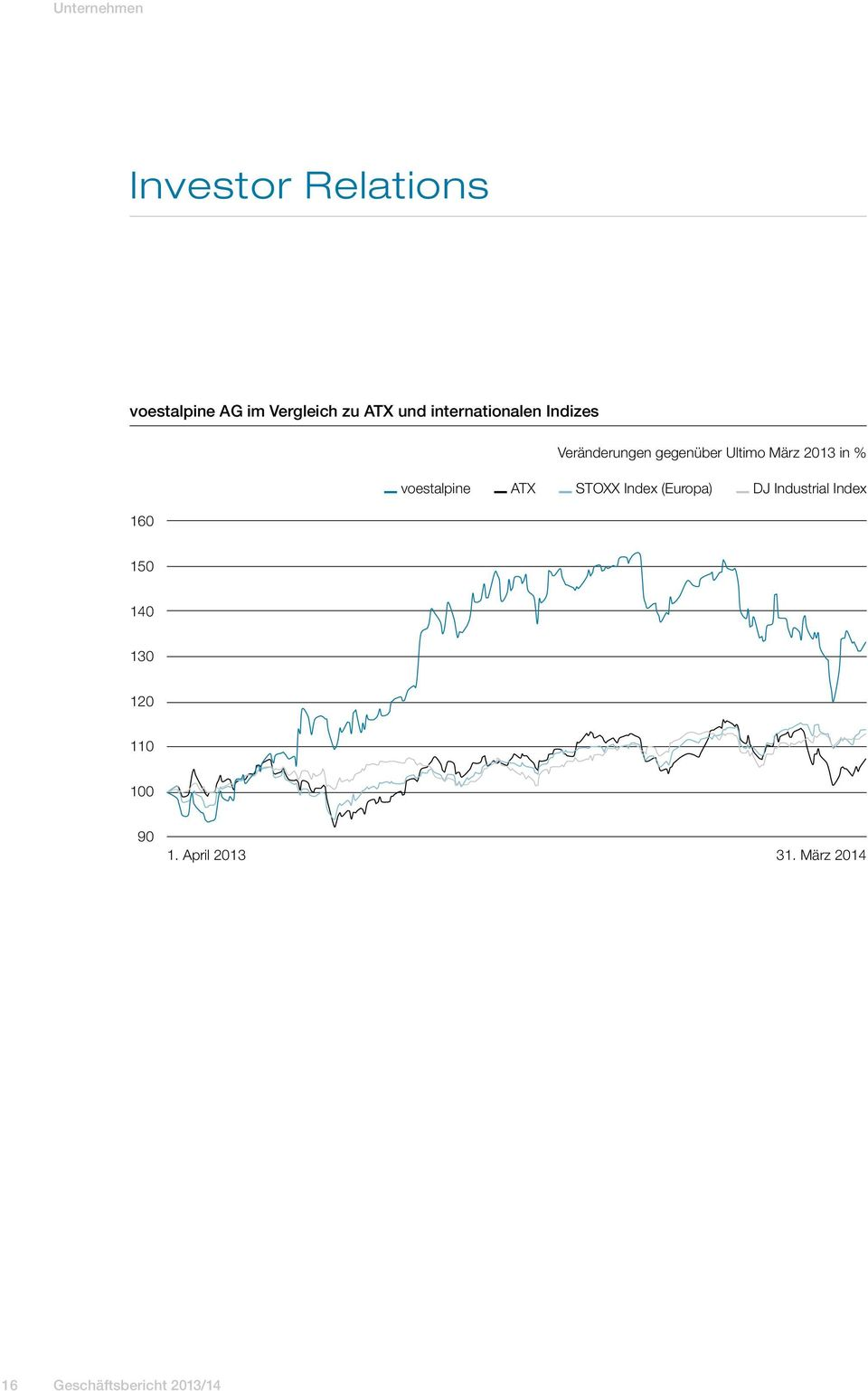 in % voestalpine ATX STOXX Index (Europa) DJ Industrial Index 150 140