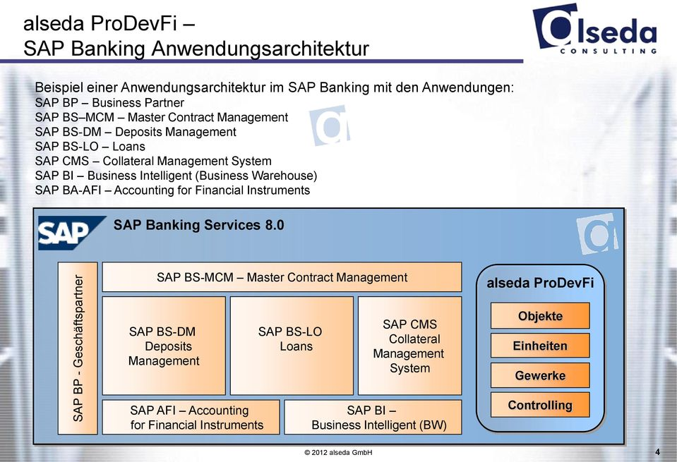 Warehouse) SAP BA-AFI Accounting for Financial Instruments SAP Banking Services 8.