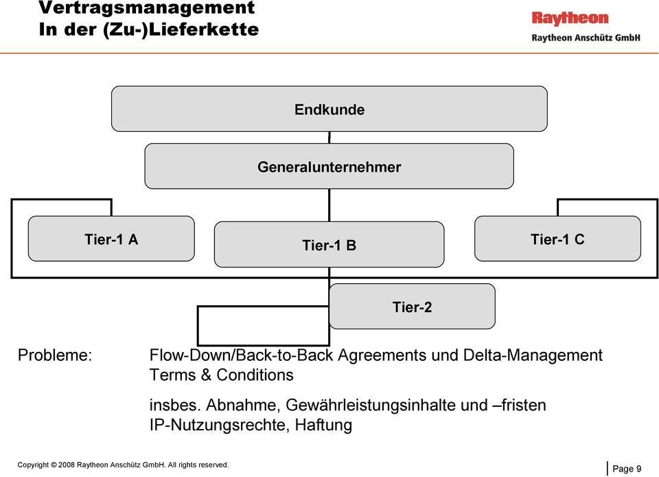 Agreements und Delta-Management Terms & Conditions insbes.