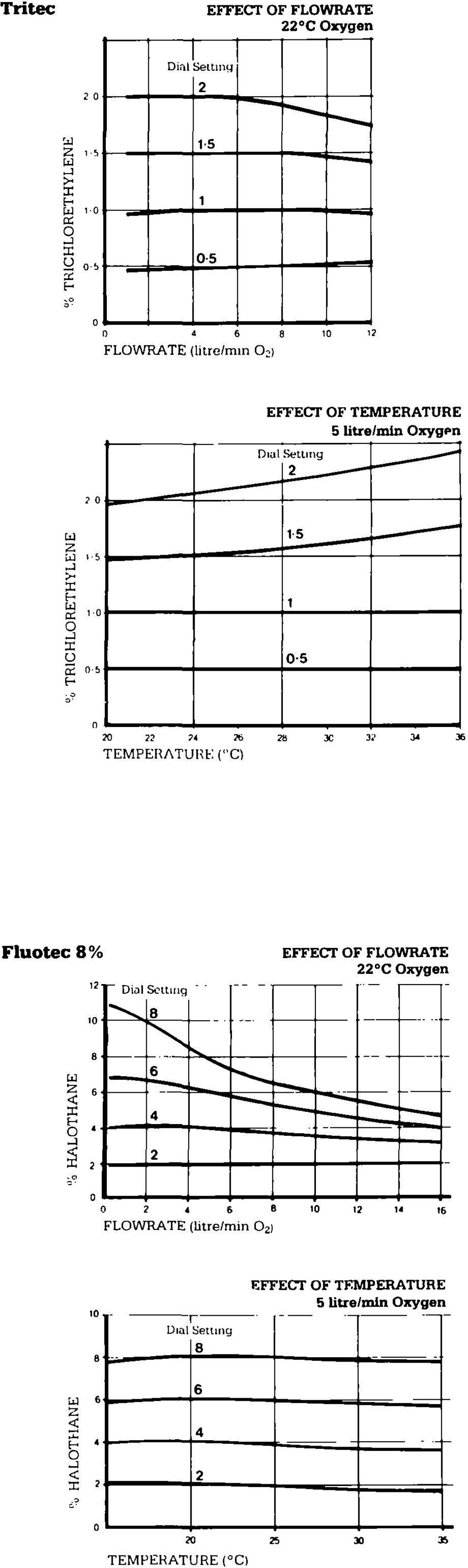 "n TEMPERATURE (""Q Fluotec 8% 0 8 * 0 Dial Setting 8 6 4 "" FLOWRATE (btre/min Oj) EFFECT OF FLOVtfRATE"