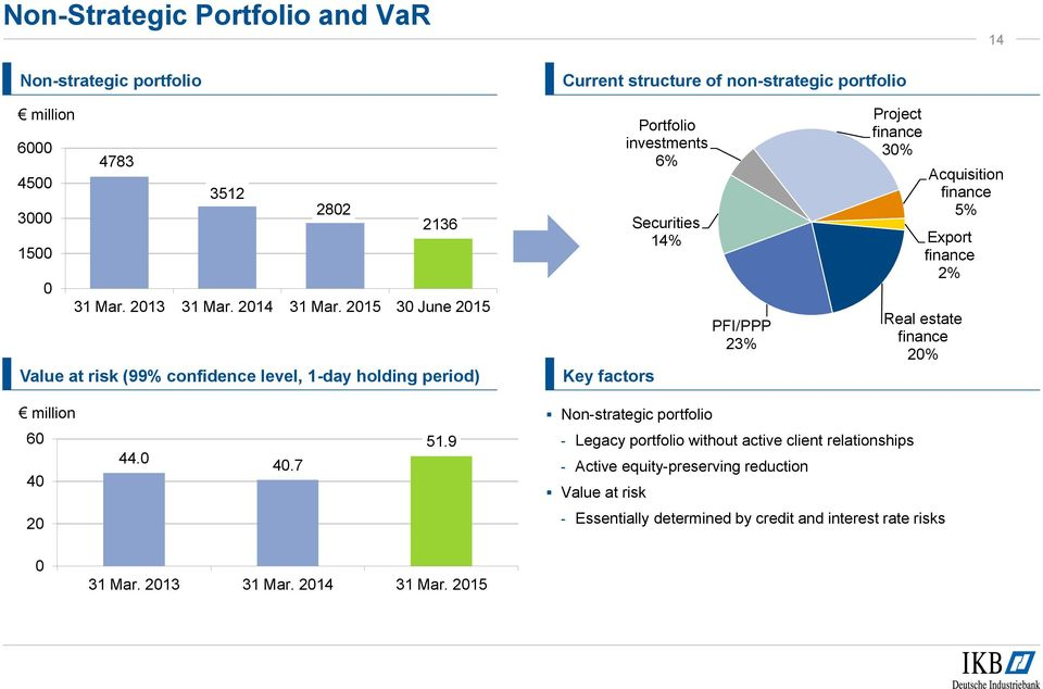 2015 30 June 2015 Value at risk (99% confidence level, 1-day holding period) Key factors Portfolio investments 6% Securities 14% PFI/PPP 23% Project finance 30% Real