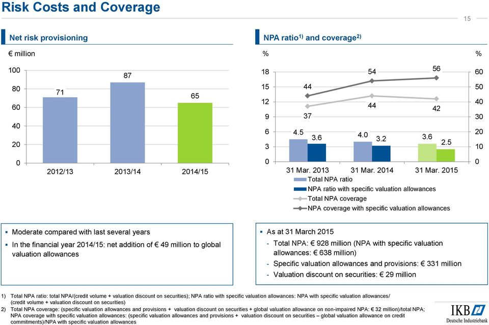 2015 Total NPA ratio 0 NPA ratio with specific valuation allowances Total NPA coverage NPA coverage with specific valuation allowances Moderate compared with last several years In the financial year