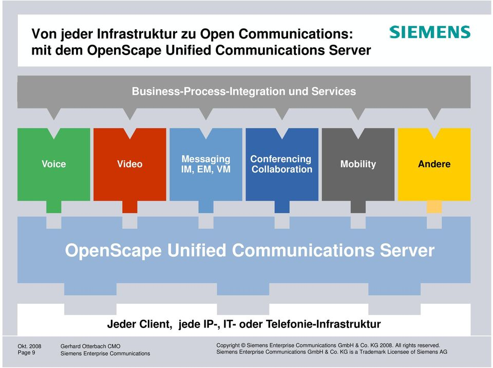 Mobility Andere OpenScape Unified Communications Server Jeder Client, jede IP-, IT- oder