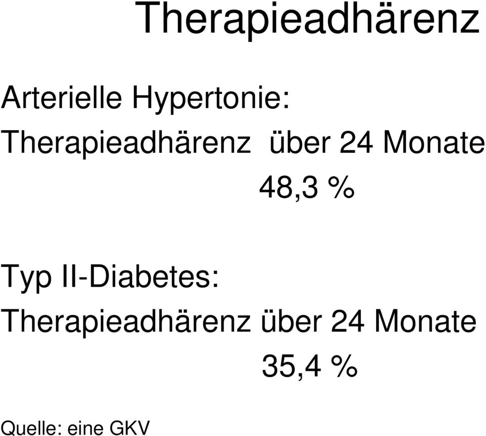 Monate 48,3 % Typ II-Diabetes: