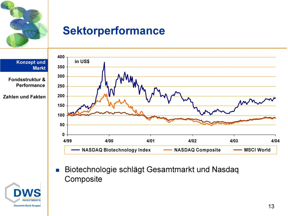 Biotechnology Index NASDAQ Composite MSCI World