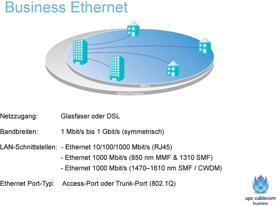 - Ethernet 1000 Mbit/s (850 nm MMF & 1310 SMF) - Ethernet 1000 Mbit/s (1470