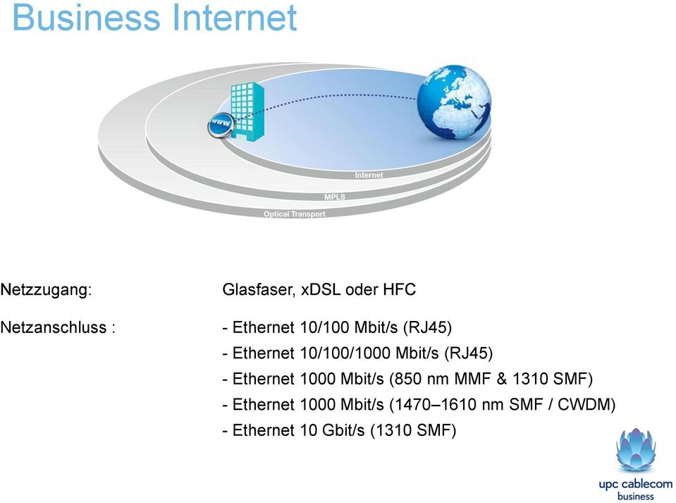 (RJ45) - Ethernet 1000 Mbit/s (850 nm MMF & 1310 SMF) - Ethernet