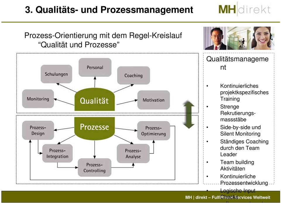 Rekrutierungsmassstäbe Side-by-side und Silent Monitoring Ständiges Coaching durch den Team
