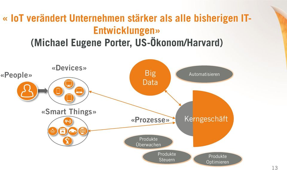 «People» «Devices» Big Data Automatisieren «Smart Things»