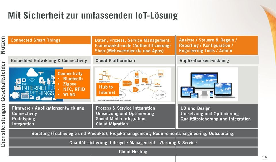 Zigbee NFC, RFID WLAN Firmware / Applikationsentwicklung Connectivity Prototyping Integration Hub to Internet Prozess & Service Integration Umsetzung und Optimierung Social Media Integration Cloud