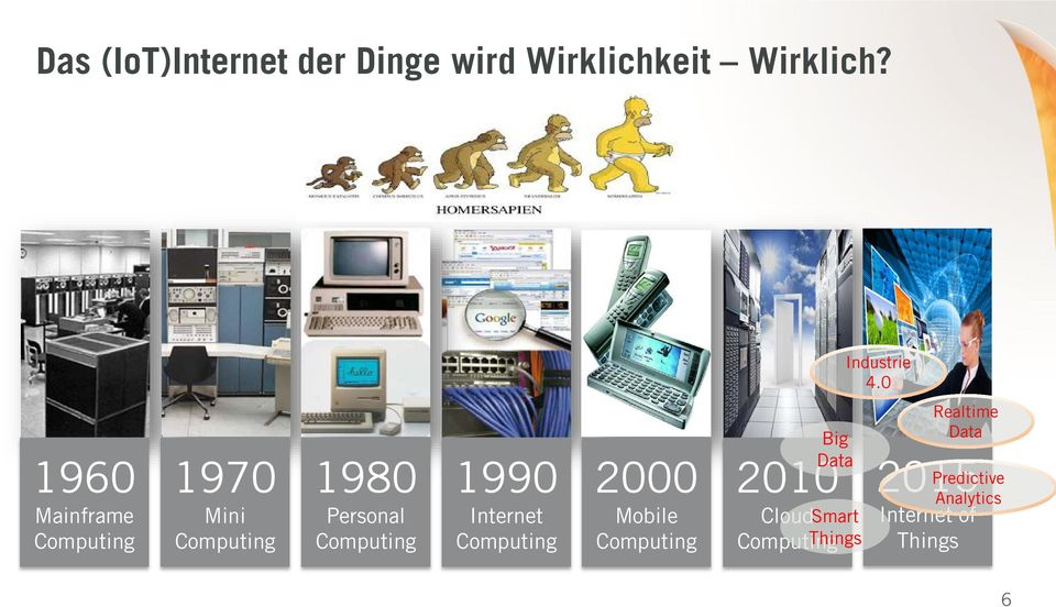 1990 Internet Computing 2000 Mobile Computing Big Data 2010 Cloud