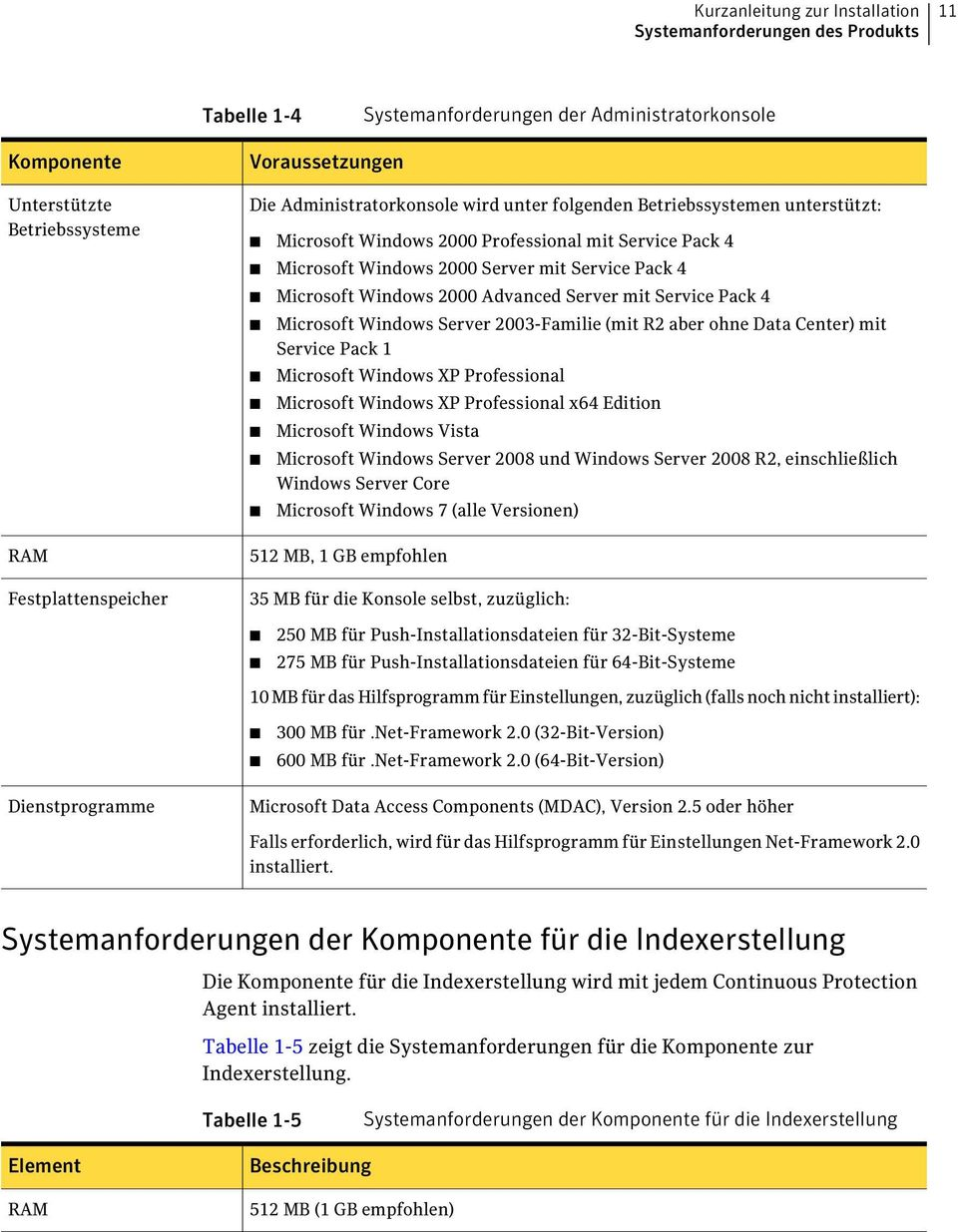 Microsoft Windows 2000 Advanced Server mit Service Pack 4 Microsoft Windows Server 2003-Familie (mit R2 aber ohne Data Center) mit Service Pack 1 Microsoft Windows XP Professional Microsoft Windows