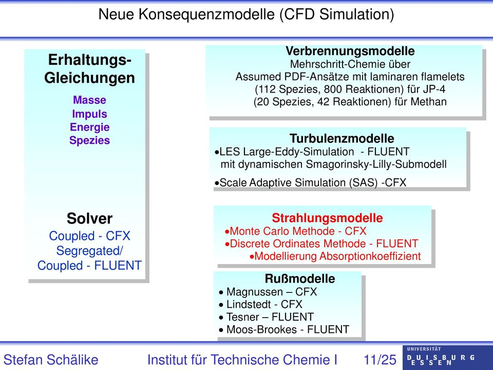 Smagorinsky-Lilly-Submodell Scale Adaptive Simulation (SAS) -CFX Solver Coupled - CFX Segregated/ Coupled - FLUENT Strahlungsmodelle Monte Carlo Methode - CFX Discrete