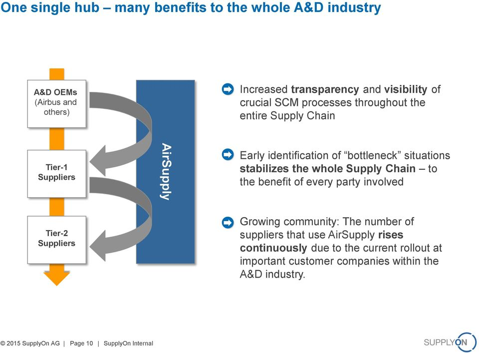 Supply Chain to the benefit of every party involved Tier-2 Suppliers Growing community: The number of suppliers that use AirSupply rises