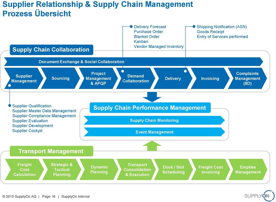 Management (8D) Supplier Qualification Supplier Master Data Management Supplier Compliance Management Supplier Evaluation Supplier Development Supplier Cockpit Supply Chain Performance Management