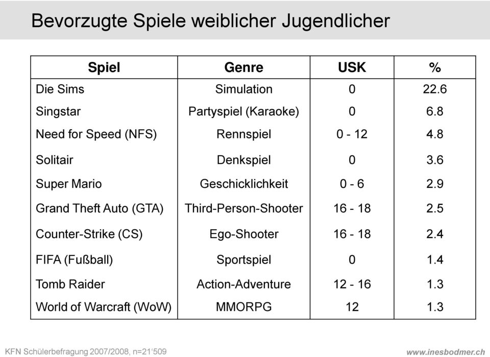 6 Super Mario Geschicklichkeit 0-6 2.9 Grand Theft Auto (GTA) Third-Person-Shooter 16-18 2.