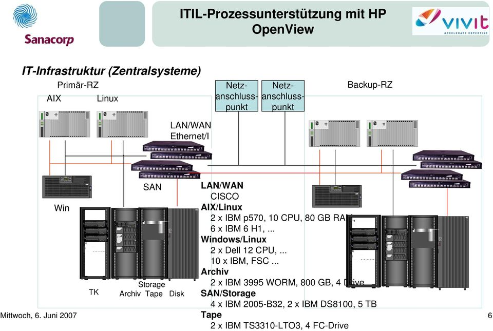 mit HP IT-Infrastruktur (Zentralsysteme) Primär-RZ AIX Linux LAN/WAN Ethernet/I P Netzanschlusspunkt Netzanschlusspunkt Backup-RZ Win PowerModuleFanCacheControler PowerModuleFanCacheControler