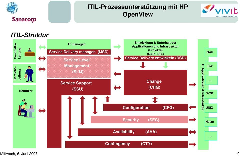 (Projekte) (DAP / DIA) Service Delivery entwickeln (DSD) Configuration Change (CHG) (CFG) IT Applikationen &