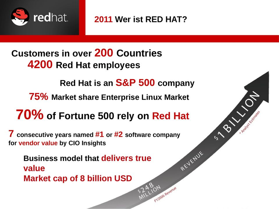 75% Market share Enterprise Linux Market 70% of Fortune 500 rely on Red Hat 7
