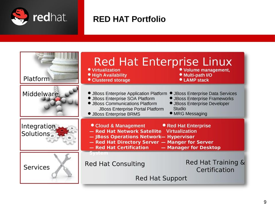 Data Services JBoss Enterprise Frameworks JBoss Enterprise Developer Studio MRG Messaging Cloud & Management Red Hat Enterprise Red Hat Network Satellite Virtualization JBoss