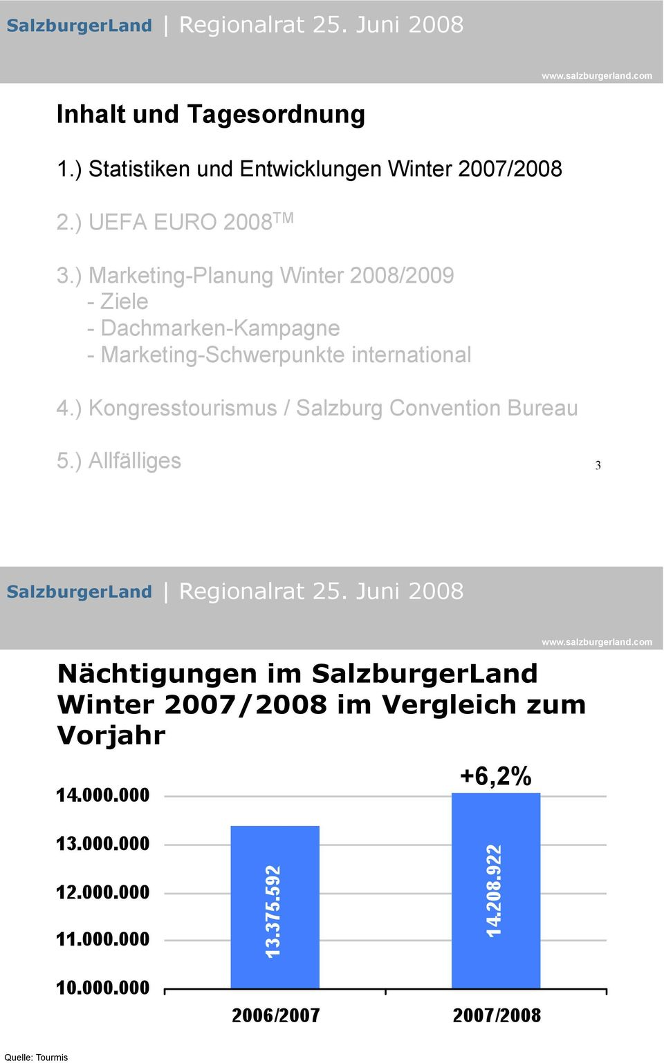 ) Marketing-Planung Winter 2008/2009 - Ziele - Dachmarken-Kampagne - Marketing-Schwerpunkte