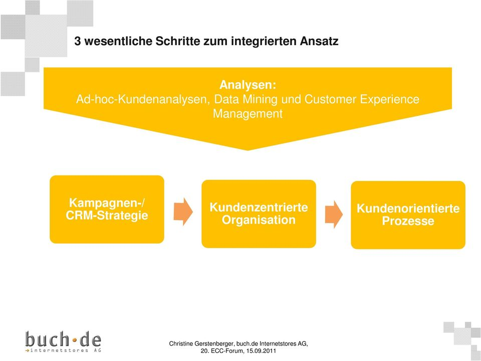 Customer Experience Management Kampagnen-/