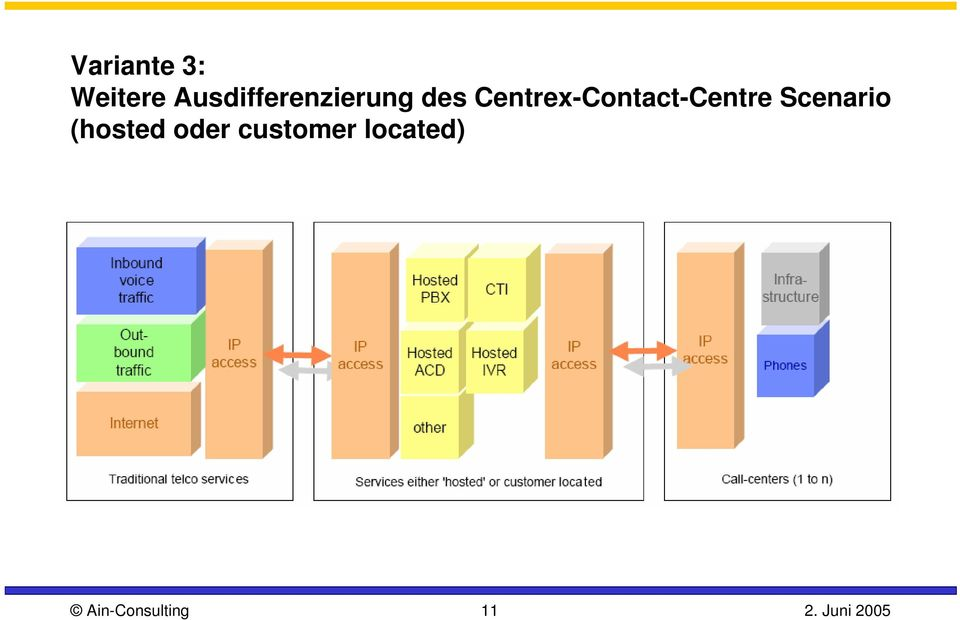 Centrex-Contact-Centre